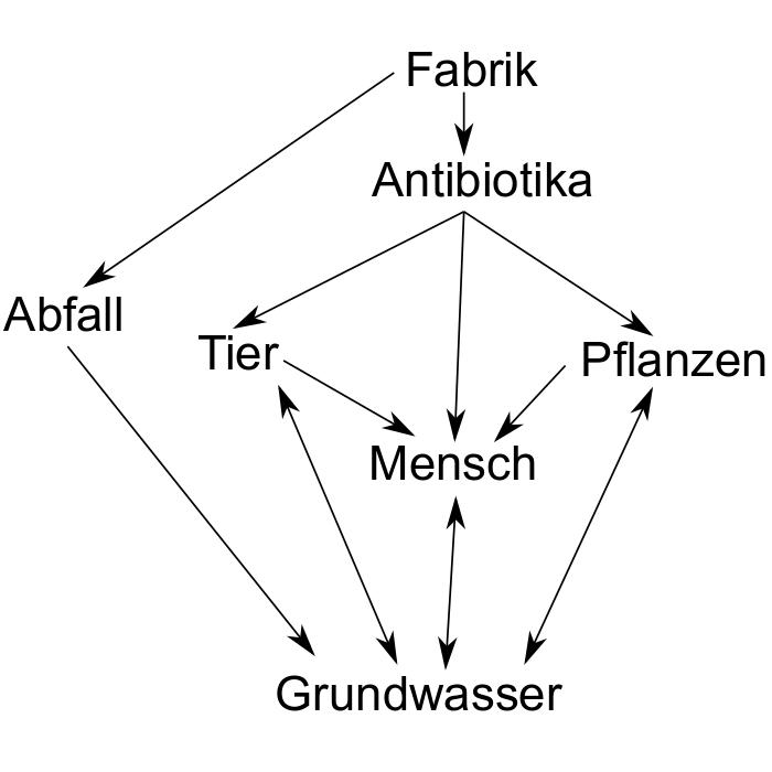 blog_antibiotikaresistenz_1